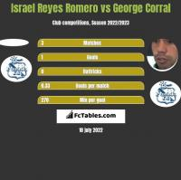 Israel Reyes Romero vs George Corral h2h player stats