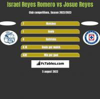 Israel Reyes Romero vs Josue Reyes h2h player stats