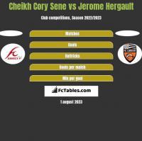 Cheikh Cory Sene vs Jerome Hergault h2h player stats