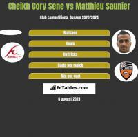 Cheikh Cory Sene vs Matthieu Saunier h2h player stats