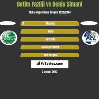 Betim Fazliji vs Denis Simani h2h player stats