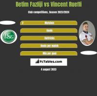 Betim Fazliji vs Vincent Ruefli h2h player stats