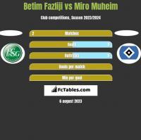 Betim Fazliji vs Miro Muheim h2h player stats