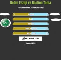 Betim Fazliji vs Bastien Toma h2h player stats