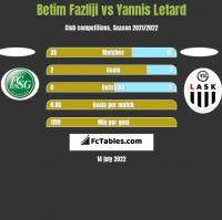 Betim Fazliji vs Yannis Letard h2h player stats