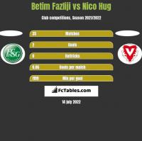 Betim Fazliji vs Nico Hug h2h player stats