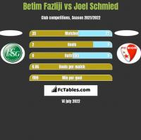 Betim Fazliji vs Joel Schmied h2h player stats