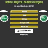 Betim Fazliji vs Leonidas Stergiou h2h player stats