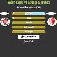 Betim Fazliji vs Aguilar Martinez h2h player stats