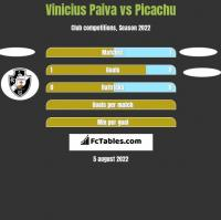 Vinicius Paiva vs Picachu h2h player stats