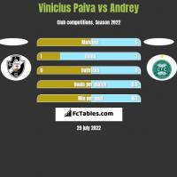 Vinicius Paiva vs Andrey h2h player stats