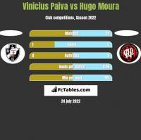 Vinicius Paiva vs Hugo Moura h2h player stats