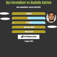 Ilya Vorotnikov vs Anatoliy Katrich h2h player stats