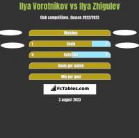 Ilya Vorotnikov vs Ilya Zhigulev h2h player stats