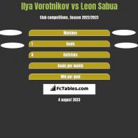 Ilya Vorotnikov vs Leon Sabua h2h player stats