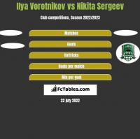 Ilya Vorotnikov vs Nikita Sergeev h2h player stats