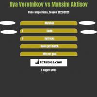 Ilya Vorotnikov vs Maksim Aktisov h2h player stats