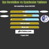 Ilya Vorotnikov vs Vyacheslav Yakimov h2h player stats