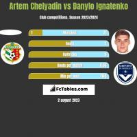 Artem Chelyadin vs Danylo Ignatenko h2h player stats