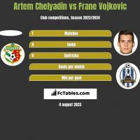 Artem Chelyadin vs Frane Vojkovic h2h player stats