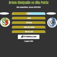 Artem Chelyadin vs Illia Putria h2h player stats