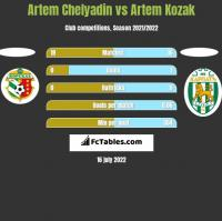 Artem Chelyadin vs Artem Kozak h2h player stats