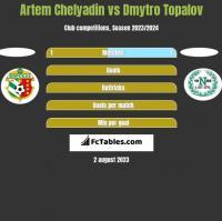 Artem Chelyadin vs Dmytro Topalov h2h player stats