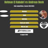 Hotman El Kababri vs Andreas Beck h2h player stats