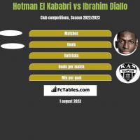 Hotman El Kababri vs Ibrahim Diallo h2h player stats