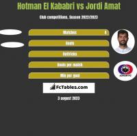 Hotman El Kababri vs Jordi Amat h2h player stats