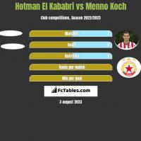 Hotman El Kababri vs Menno Koch h2h player stats