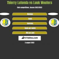 Thierry Lutonda vs Luuk Wouters h2h player stats