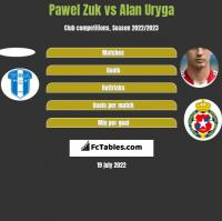 Pawel Zuk vs Alan Uryga h2h player stats