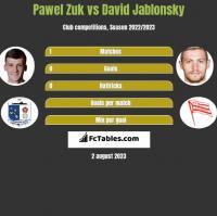 Pawel Zuk vs David Jablonsky h2h player stats