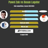 Pawel Zuk vs Dusan Lagator h2h player stats