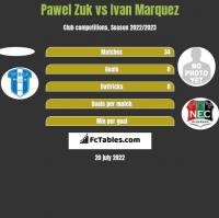 Pawel Zuk vs Ivan Marquez h2h player stats