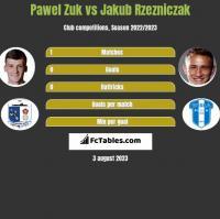 Pawel Zuk vs Jakub Rzezniczak h2h player stats