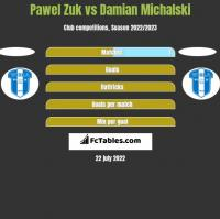 Pawel Zuk vs Damian Michalski h2h player stats