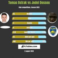 Tomas Ostrak vs Jodel Dossou h2h player stats