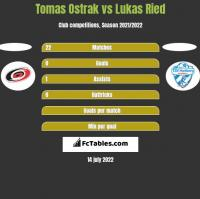 Tomas Ostrak vs Lukas Ried h2h player stats