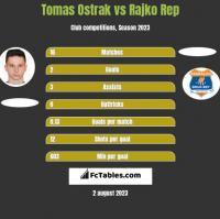 Tomas Ostrak vs Rajko Rep h2h player stats