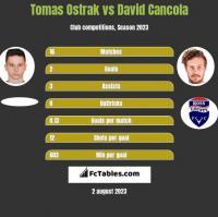 Tomas Ostrak vs David Cancola h2h player stats