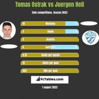 Tomas Ostrak vs Juergen Heil h2h player stats