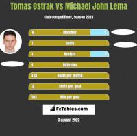 Tomas Ostrak vs Michael John Lema h2h player stats
