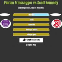 Florian Freissegger vs Scott Kennedy h2h player stats