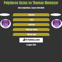 Polydoros Gezos vs Thomas Blomeyer h2h player stats