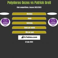 Polydoros Gezos vs Patrick Greil h2h player stats