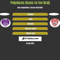 Polydoros Gezos vs Ivo Kralj h2h player stats