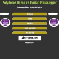 Polydoros Gezos vs Florian Freissegger h2h player stats