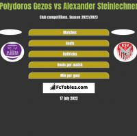Polydoros Gezos vs Alexander Steinlechner h2h player stats